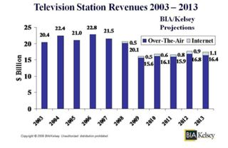 Bia-kelsey-television-station-revenues-projections-2003-2013