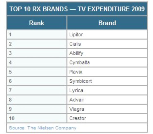 Nielsen-top-10-rx-tv-expenditure-apr-2010